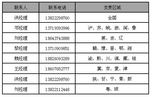 OTC事业部分区域情况表20160520.png