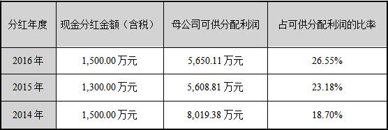 近三年利润分配.png